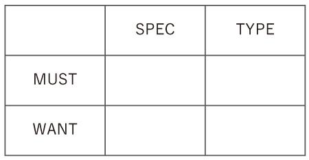 MUSTとWANT × SPECとTYPE で作られた表です。