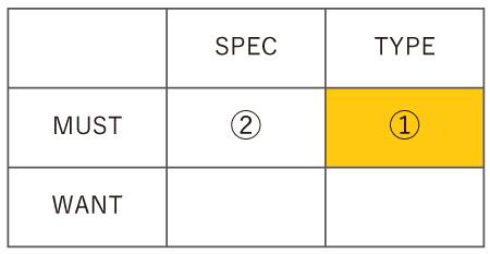 MUST × TYPE が強調された表です。