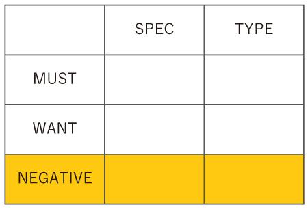 NEGATIVEの行が追加された表です。